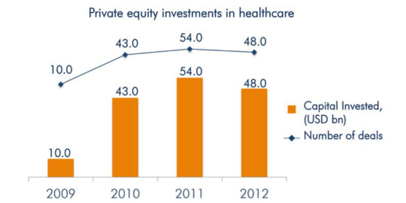 Stable healthcare sector attracts ...